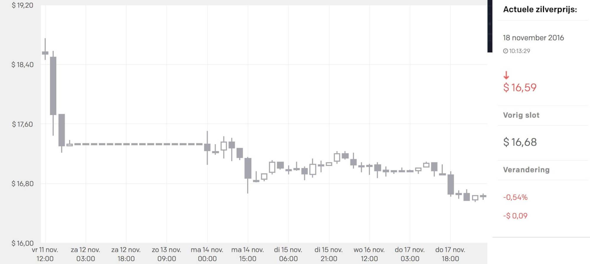 zilverprijs-beleggerdagboek