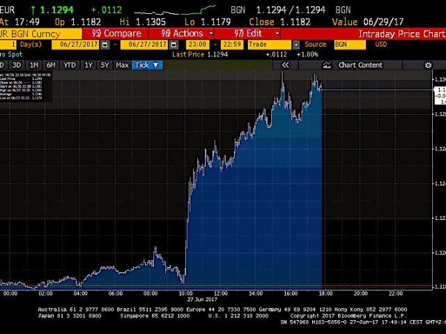 Euro naar hoogste niveau in een jaar