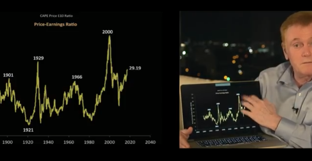 The Everything Bubble: Stocks, Real Estate & Bond Implosion – Mike Maloney