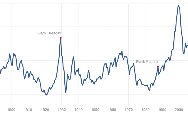 Shiller Price Earnings S & P 500
