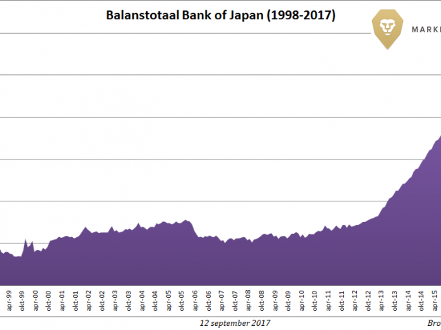 Bank of Japan bezit driekwart Japanse ETF's