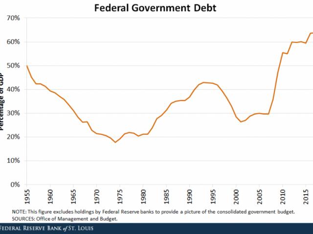Federal Reserve waarschuwt voor oncontroleerbare inflatie