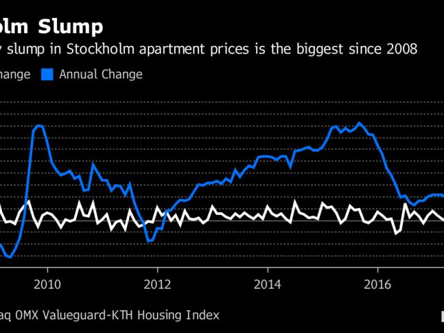 Wanneer barst de vastgoedbubbel?