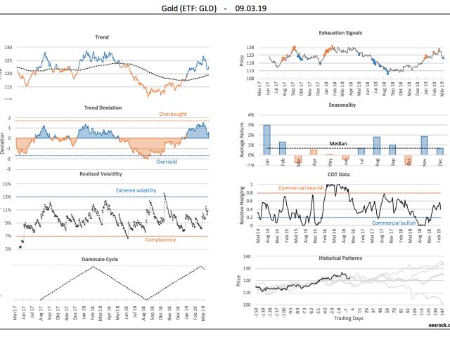 Positieve trend goud/zilver